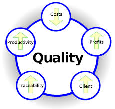 Quality Management Course