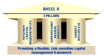 BASEL II Operational Risk Techniques