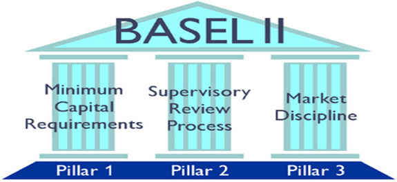 BASEL II Market Risk Assessment