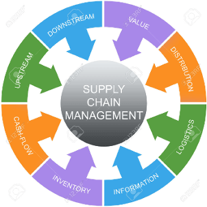 MBA (Supply Chain and Operations Management)