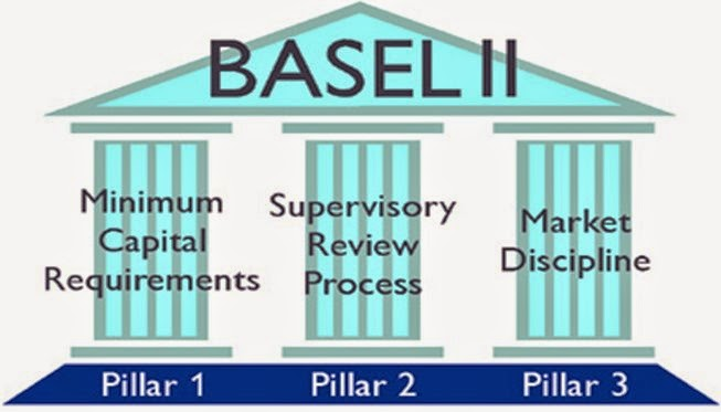 BASEL II Credit Risk Management